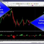 Testing the Forex Trading Strategies: Utilizing the Forex Tester
