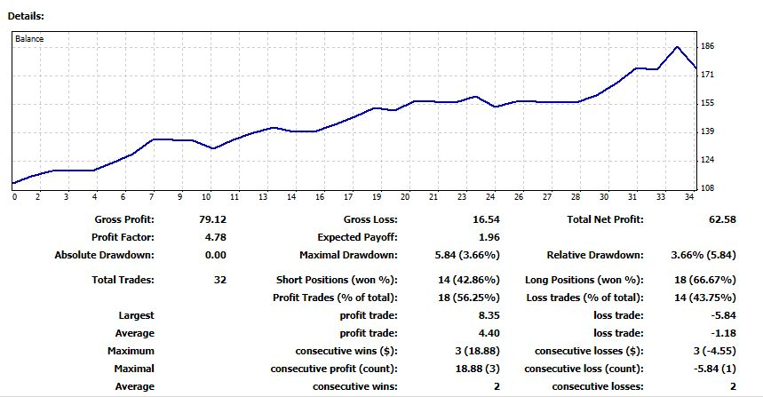 Trading Results from 12 Oct to 22 Oct 2018